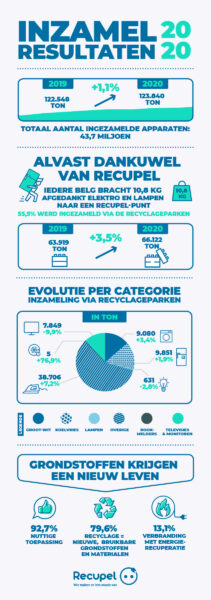 Infographic Inzamelresultaten 2020 NL INZAMELKANAAL RECYCLAGEPARKEN